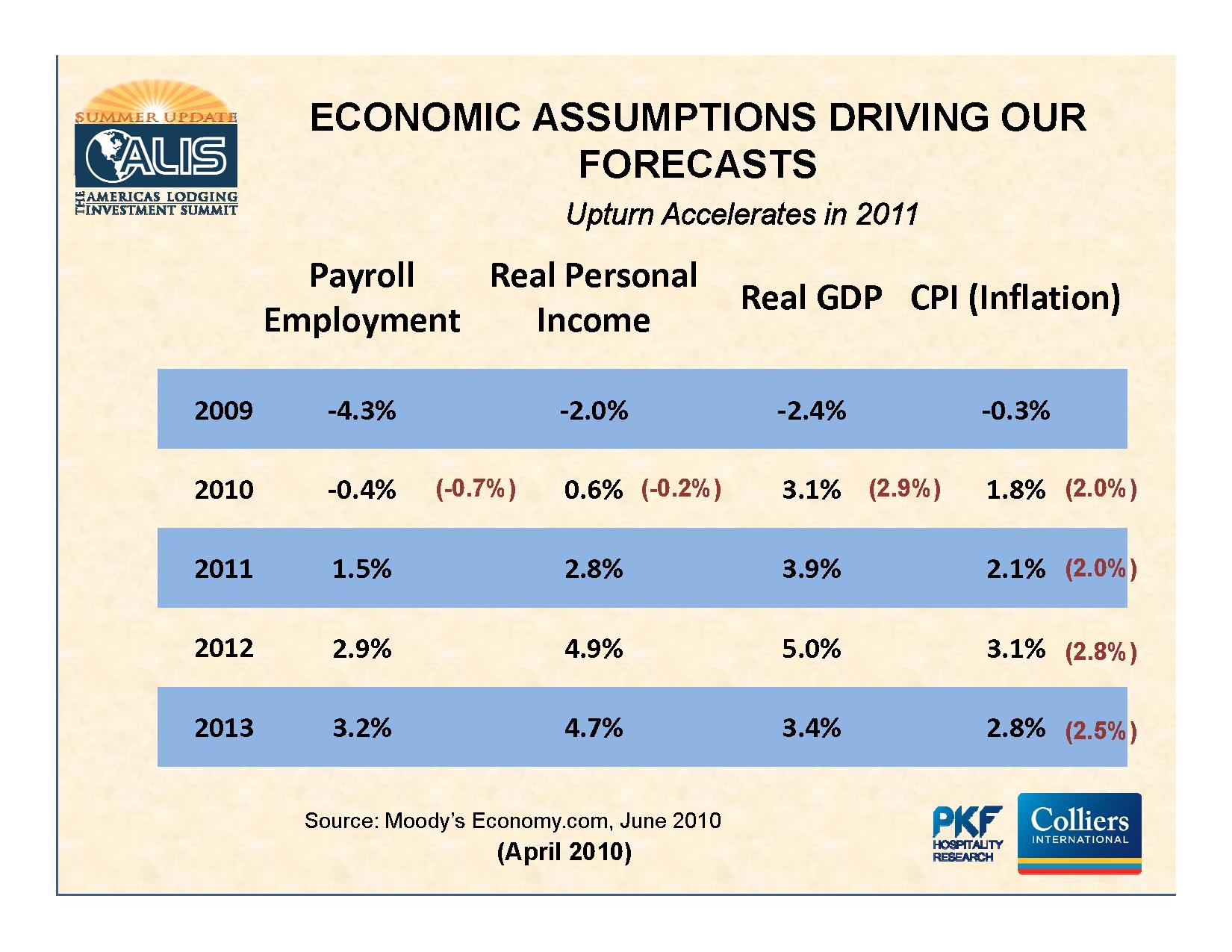6%20PKF%20assumptions.jpg