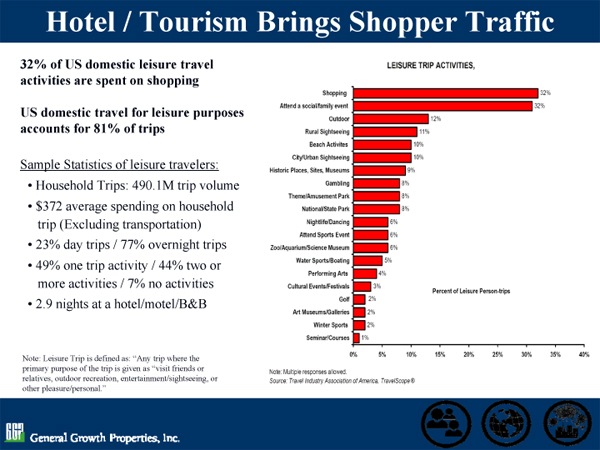 GGP Chart on Hotel/Tourism Brings Shopper Traffic