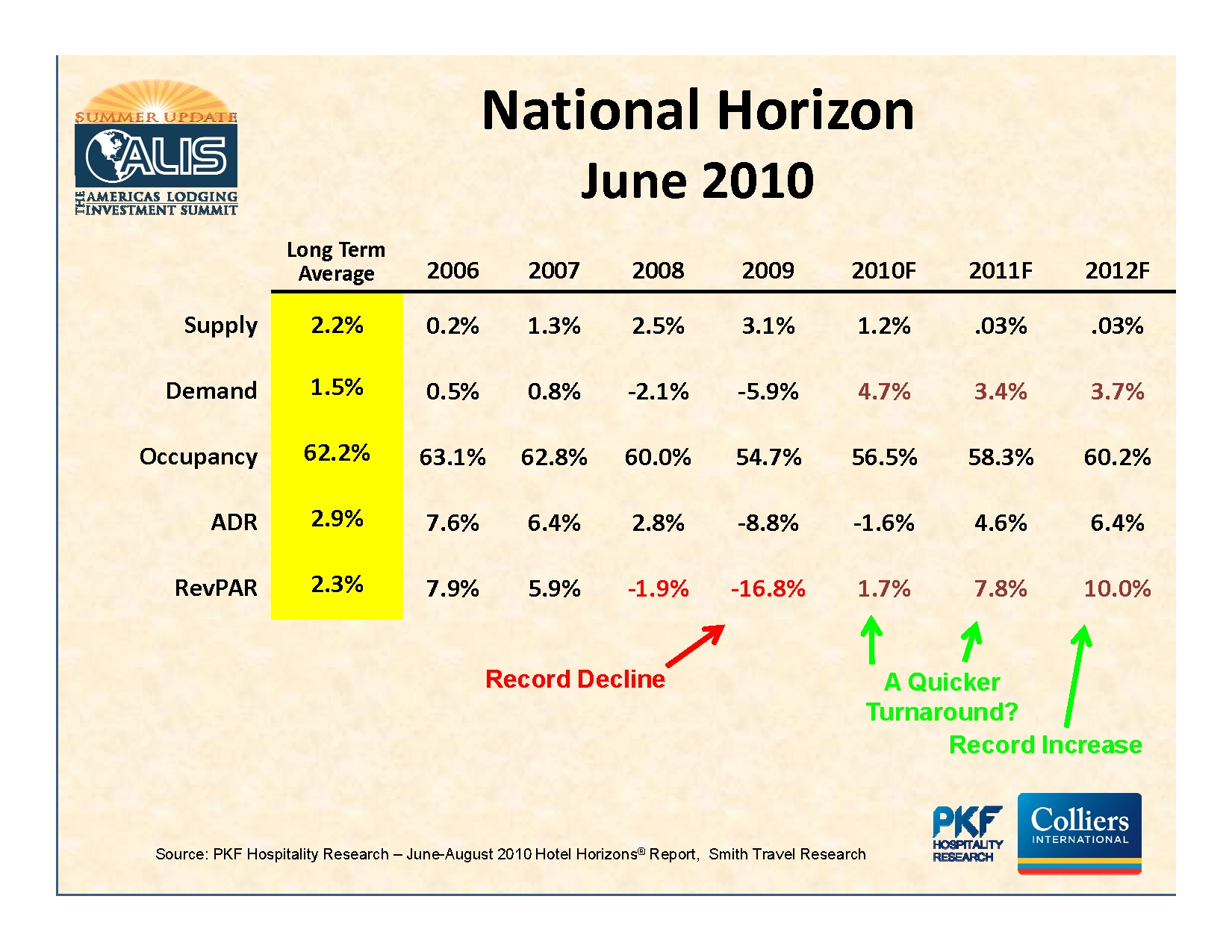 7%20PKF%20forecast.jpg