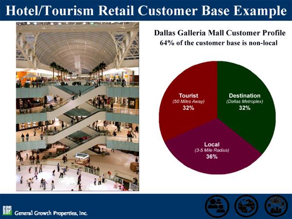 Dallas Galleria Pie Chart