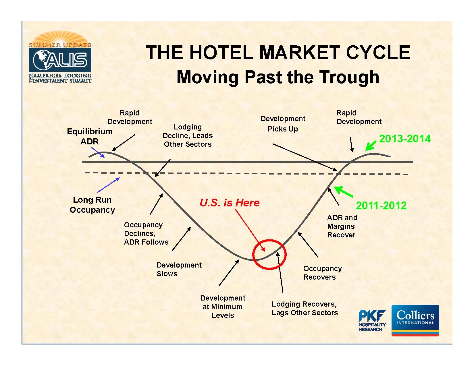 8%20PKF%20hotel%20cycle.jpg