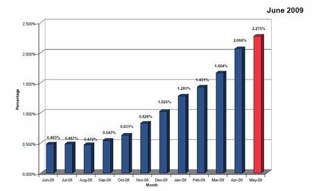 CMBS%20delinquencies%20.jpg