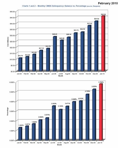CMBS%20loan%20delinquencies%20-%20Jan%202010%20.jpg