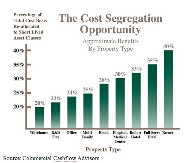 cost segregation Bkd's cost segregation team helps real estate owners accelerate tax deductions & increase cash flow your company's real estate holdings constitute a huge capital.
