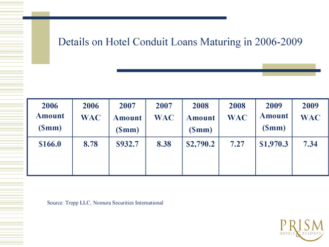 Details on Hotel Conduit Loans Maturing in 2006-2009
