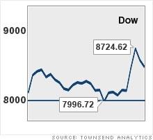 Dow%201000%20point%20swing.jpg