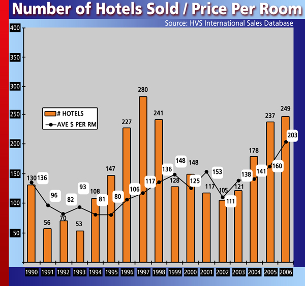 Number of Hotels Sold/Price Per Room