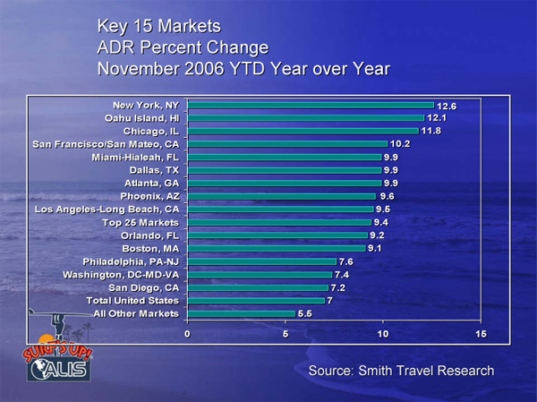 Key 15 Markets ADR Change