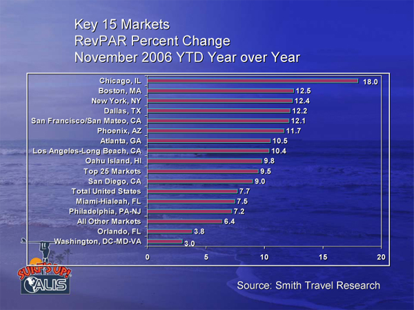 Key 15 Markets RevPAR Change