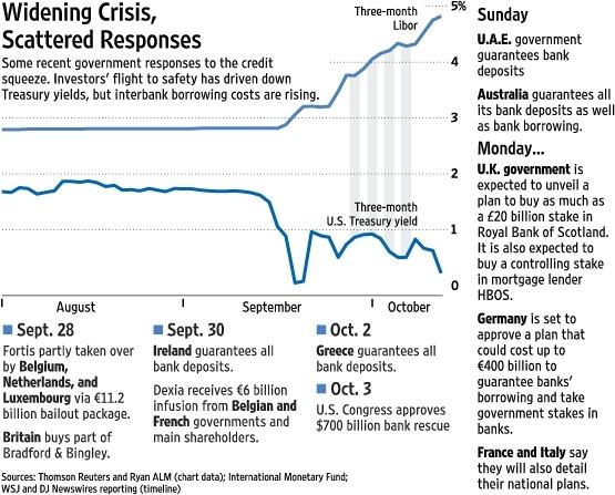 LIBOR%20spreads%20-%20widening%20crisis.jpg