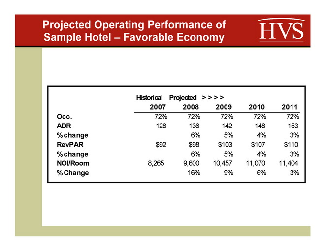 Hotel Attorney on Hotel Cap Rates What 39 s happening to hotel cap ...