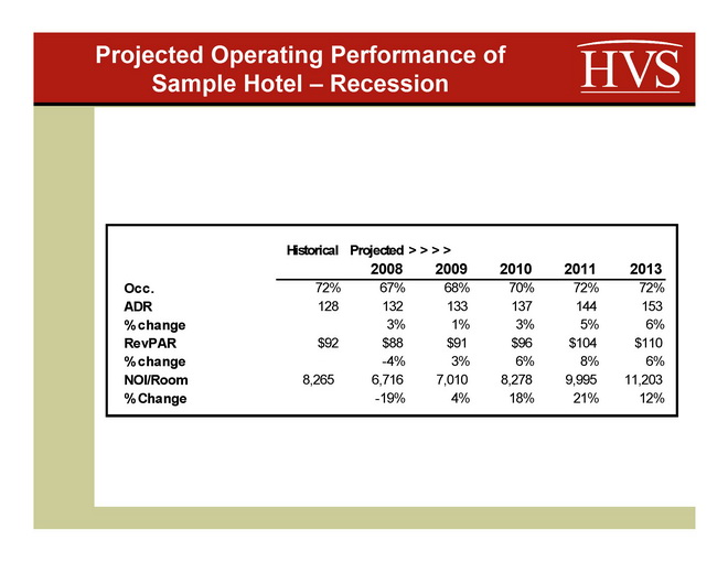 Hotel Attorney on Hotel Cap Rates  What's happening to hotel cap