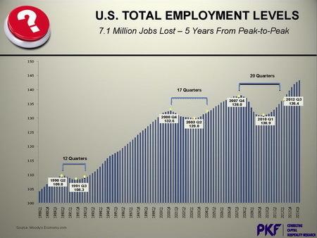 PKF%20Total%20US%20employment.jpg