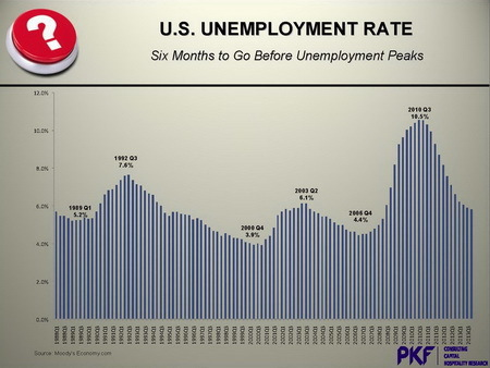 PKF%20US%20unemploy%20rate.jpg