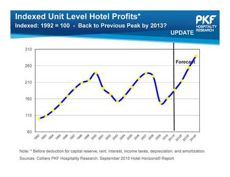 PKF-Unit-level-profits-thumb