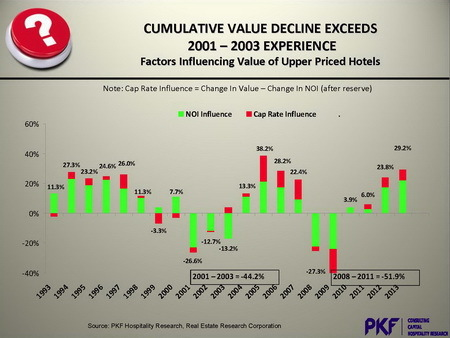 PKF%20value%20declines.jpg