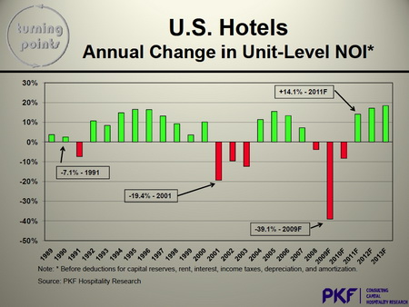 PKF_projected_NOI_for_hotel_industry.jpg