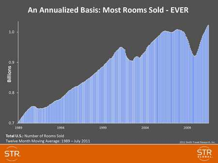 http://hotellaw.jmbm.com/files/2014/03/STR-2.6-Most-rooms-sold-ever-thumb.jpg
