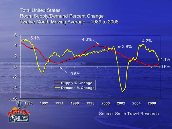Supply-Demand 1989-2006