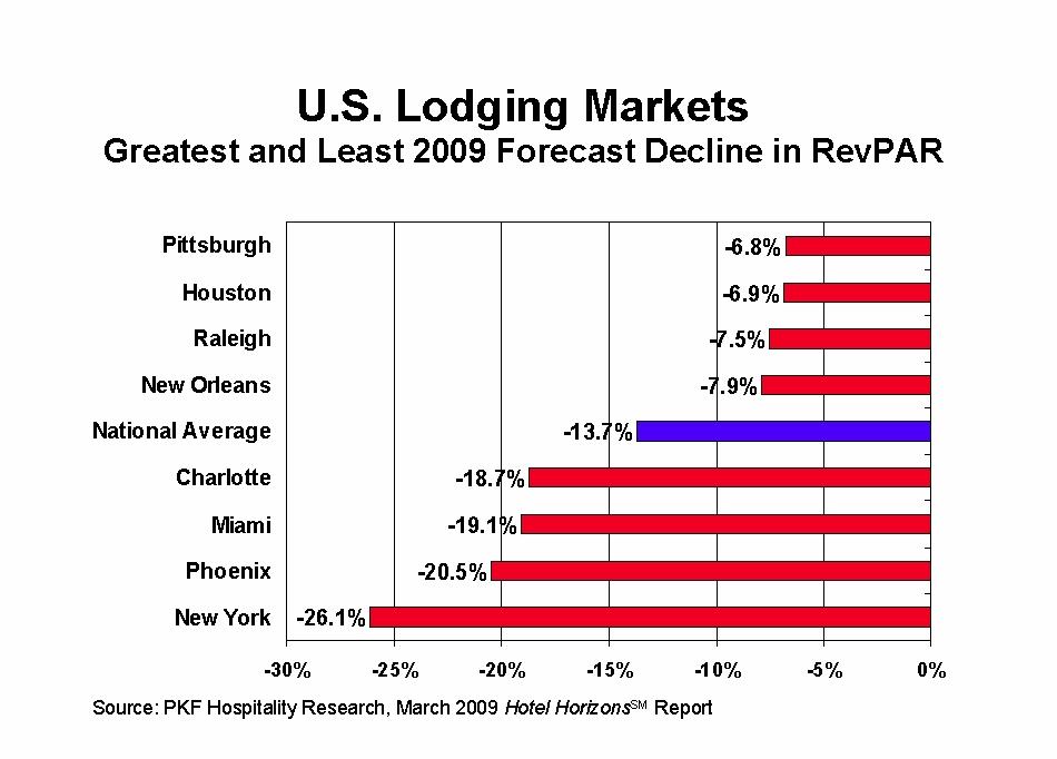 US%20Lodging%20Markets%20RevPAR%20Decline.jpg