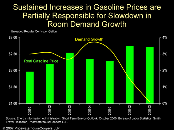 Sustained Increases in Gasoline Prices