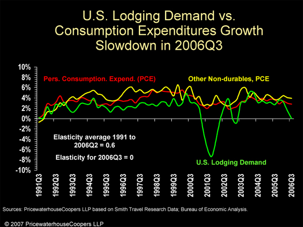 Lodging Demand vs. Consumption Expenditures