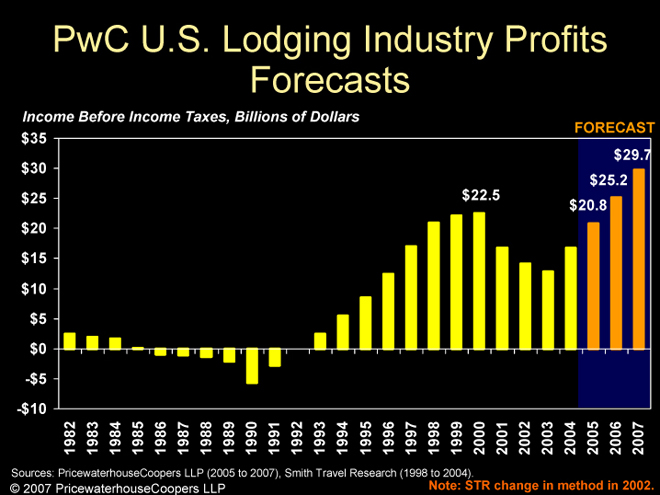 US Lodging Industry Profits Forecasts