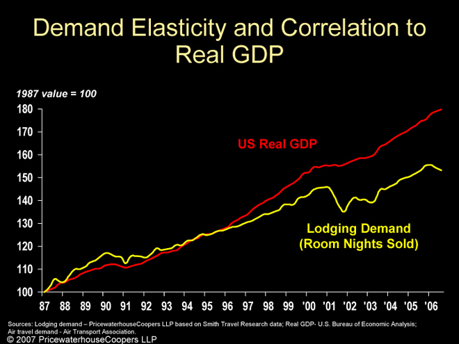 Elasticity to GDP