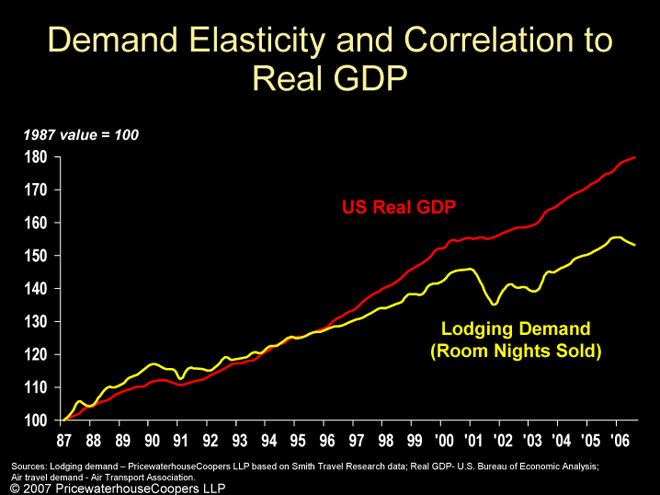 Elasticity to GDP