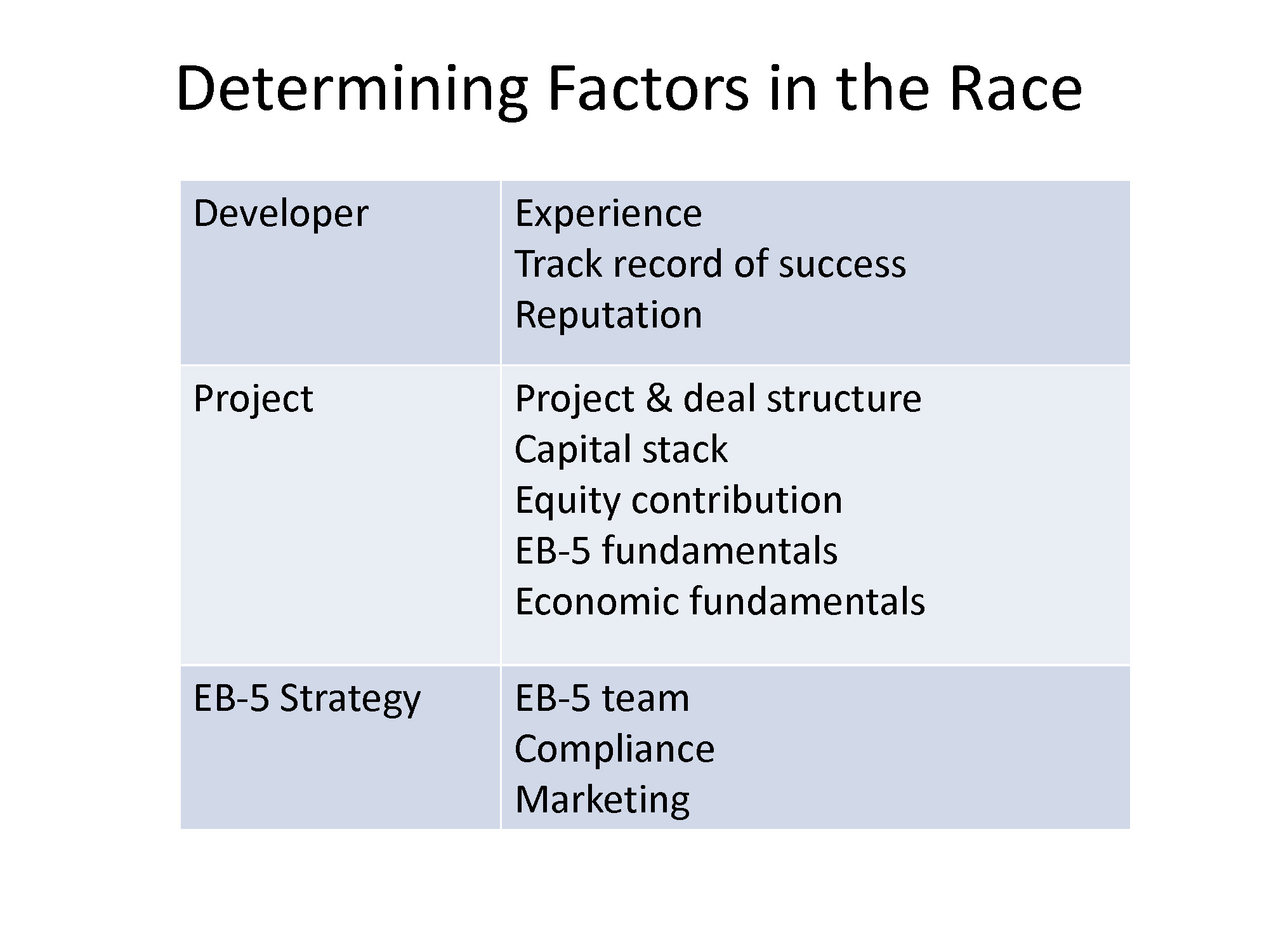 2-Determining Factors in the Race
