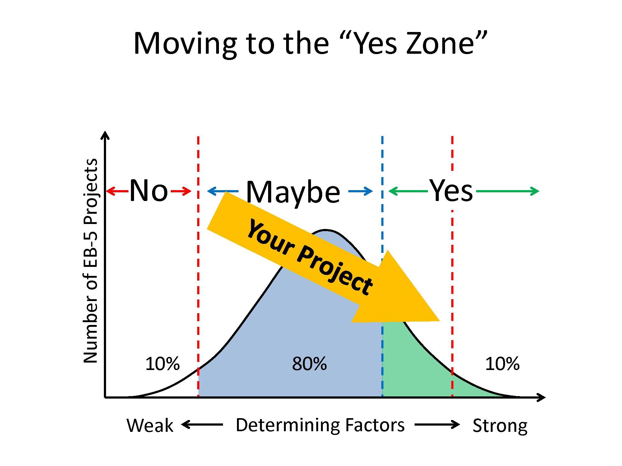 3-Moving to the YES  Zone