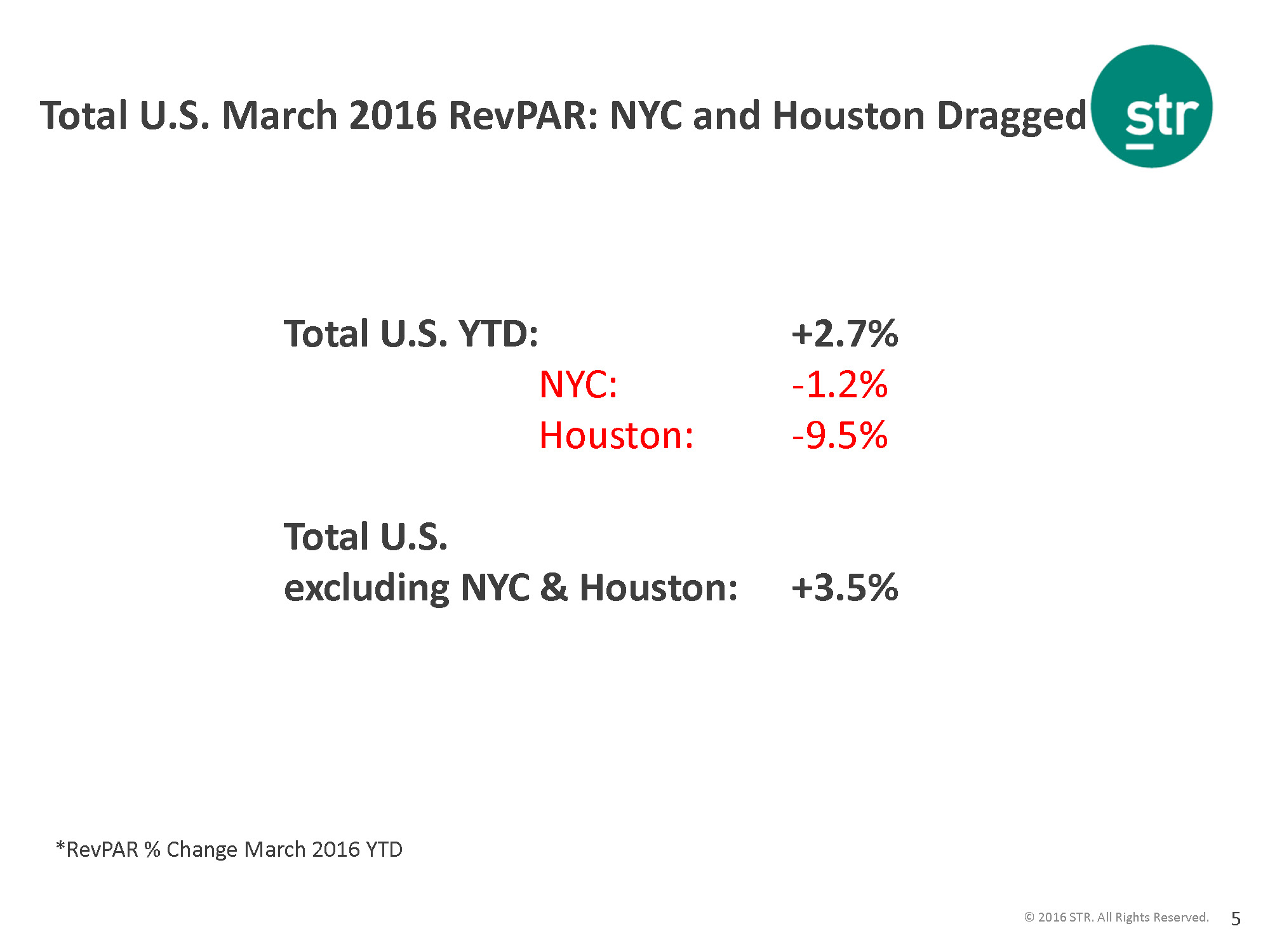 Industry fundamentals are good now and will continue improve here is what this slide tells us total us revpar growth in march 2016 was 27 but nyc had negative revpar growth of 12 and houston had 95 sciox Image collections