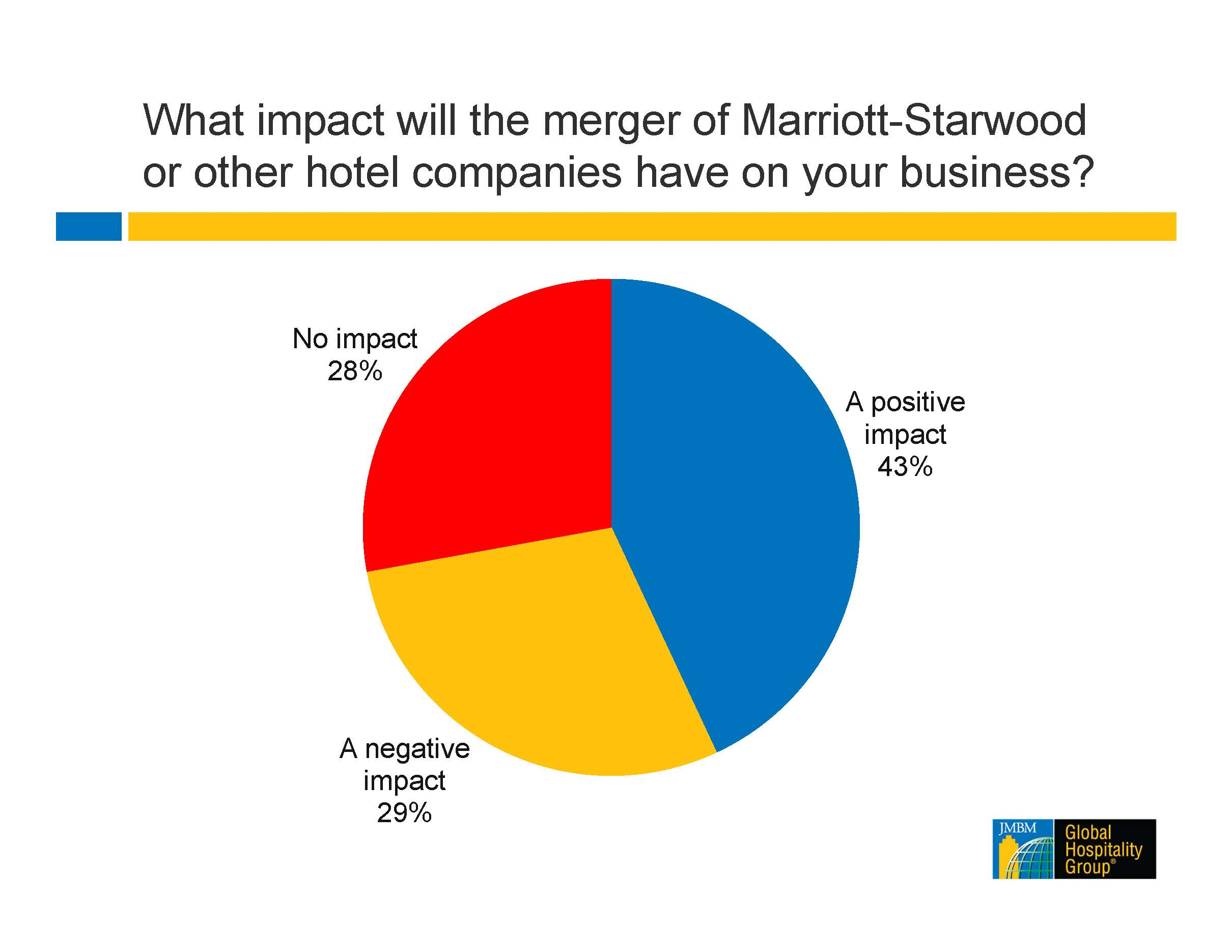 Hotel Merger Survey Results 1_Page_1