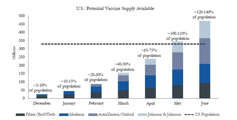 Vaccine-Supply